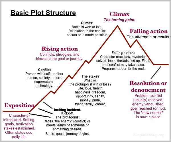 Basic-plot-structure
